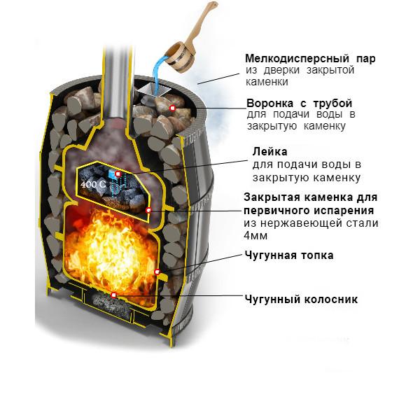 Чугунная Печь Легенда Русский Пар КОВКА 18 (270)